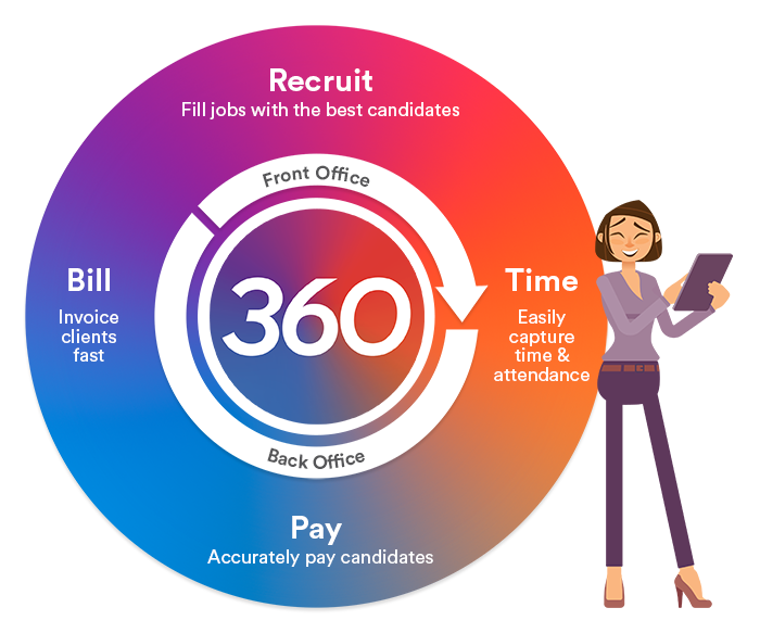 cloud based recruitment software fasttrack