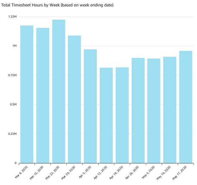 Timesheet hours per week (May 17)