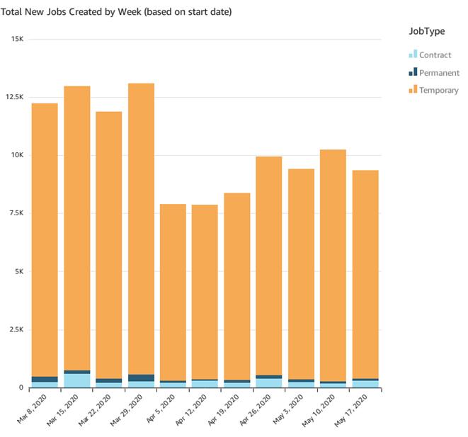 New Jobs Created per Week (May 17)