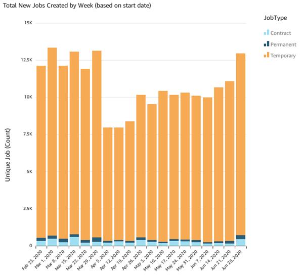 New Jobs Created per Week (June 28)