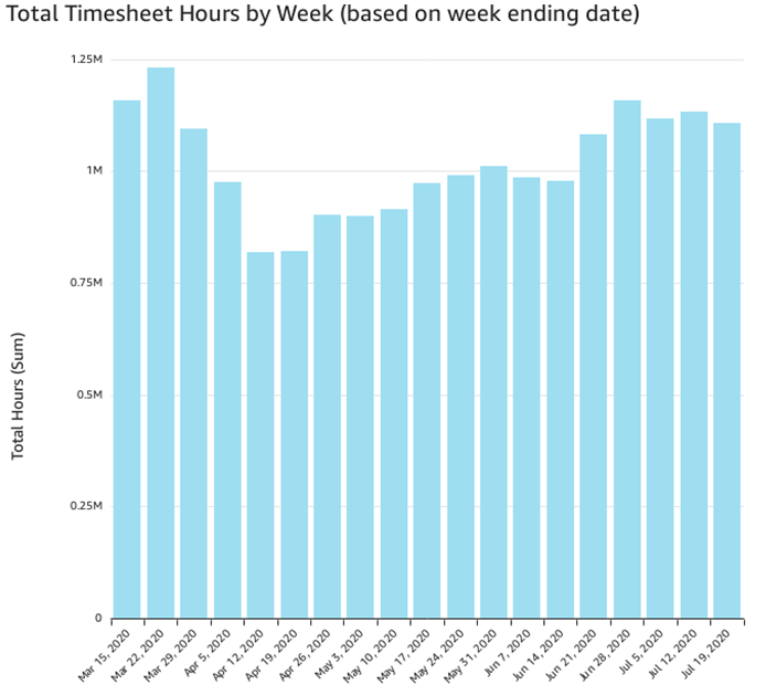 Timesheet hours per week (July 12)