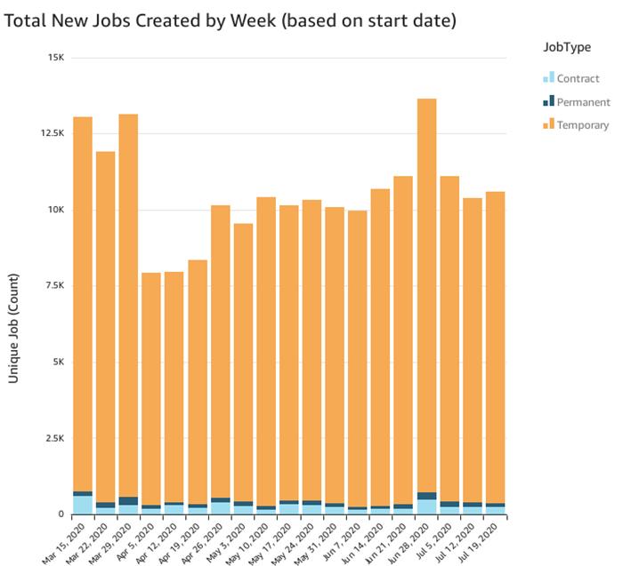 New Jobs Created per Week (July 19)