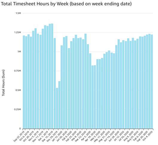 Timesheet hours per week (Oct 4)