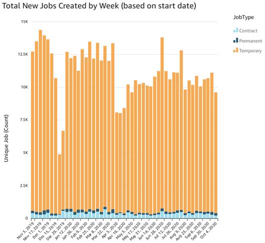 New Jobs Created per Week (Oct 4)