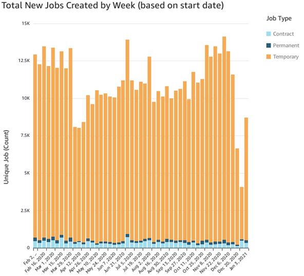 New Jobs Created per Week (Jan 3)