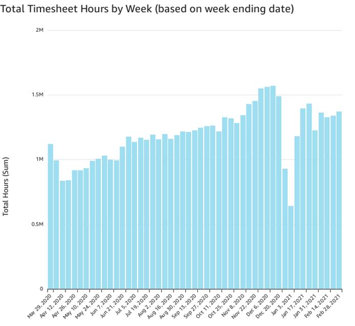 Timesheet hours per week (Feb 28)