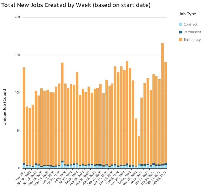 New Jobs Created per Week (Feb 28)